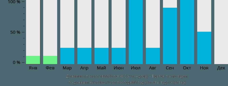 Динамика поиска авиабилетов из Сочи в Берген по месяцам