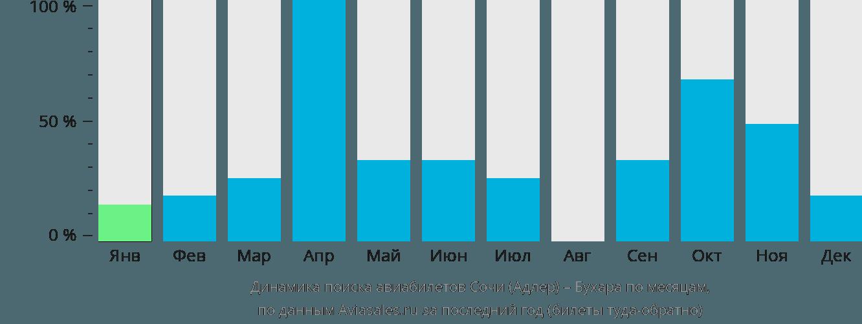 Динамика поиска авиабилетов из Сочи в Бухару по месяцам