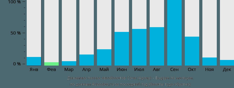Динамика поиска авиабилетов из Сочи в Бодрум по месяцам