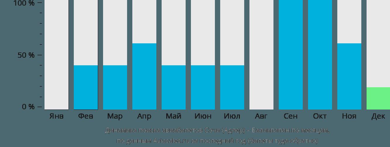 Динамика поиска авиабилетов из Сочи в Баликпапан по месяцам