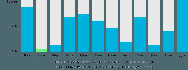 Динамика поиска авиабилетов из Сочи в Бремен по месяцам