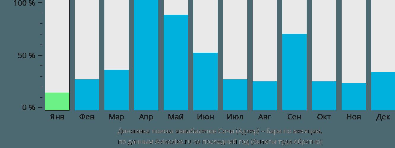 Динамика поиска авиабилетов из Сочи в Бари по месяцам