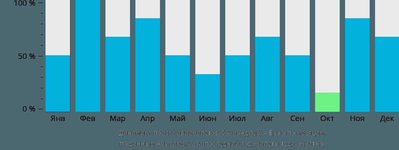 Динамика поиска авиабилетов из Сочи в Брно по месяцам
