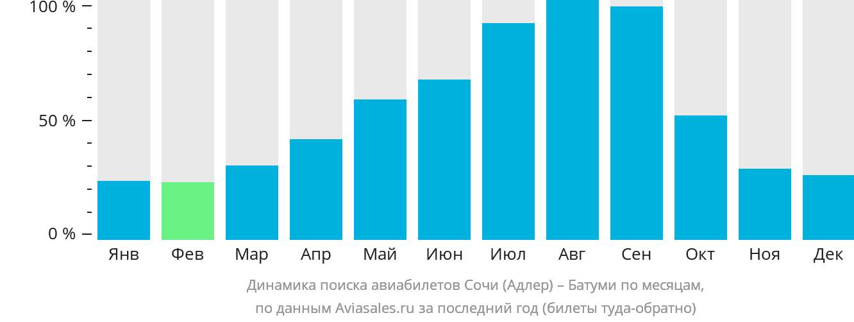 Динамика поиска авиабилетов из Сочи в Батуми по месяцам