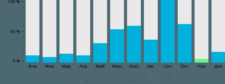 Динамика поиска авиабилетов из Сочи на Корфу по месяцам