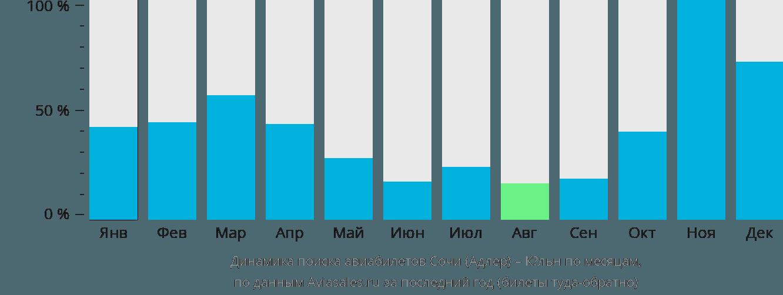 Динамика поиска авиабилетов из Сочи в Кёльн по месяцам