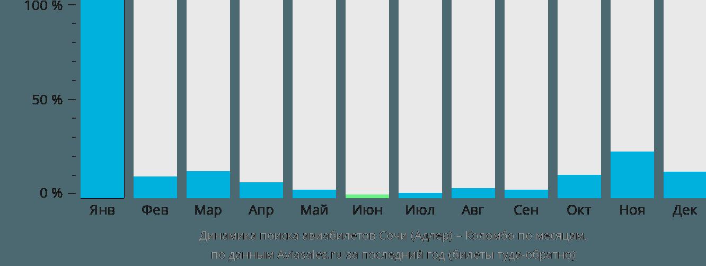 Динамика поиска авиабилетов из Сочи в Коломбо по месяцам