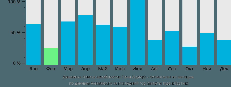 Динамика поиска авиабилетов из Сочи в Копенгаген по месяцам