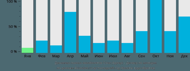 Динамика поиска авиабилетов из Сочи в Денвер по месяцам