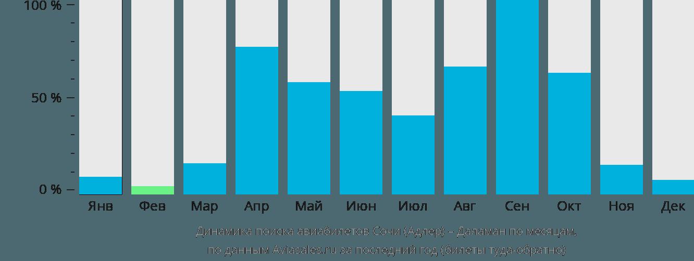Динамика поиска авиабилетов из Сочи в Даламан по месяцам