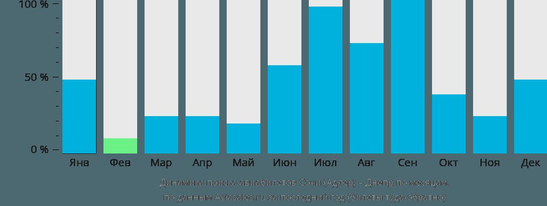 Динамика поиска авиабилетов из Сочи в Днепр по месяцам