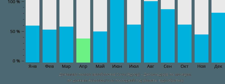 Динамика поиска авиабилетов из Сочи в Дюссельдорф по месяцам