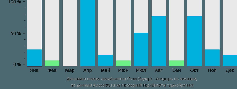 Динамика поиска авиабилетов из Сочи в Анадырь по месяцам