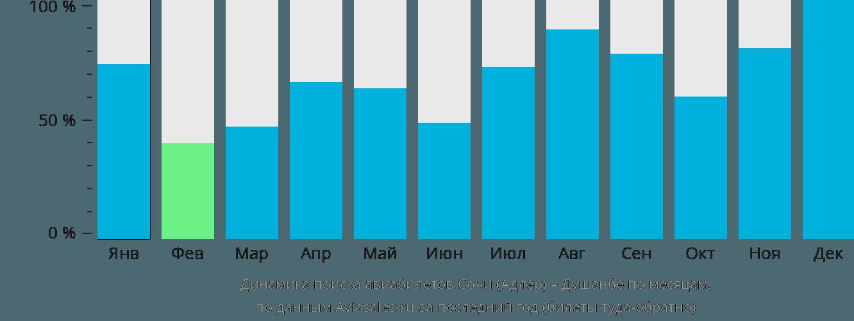 Динамика поиска авиабилетов из Сочи в Душанбе по месяцам
