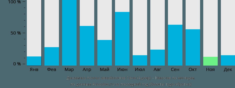 Динамика поиска авиабилетов из Сочи в Эрджан по месяцам