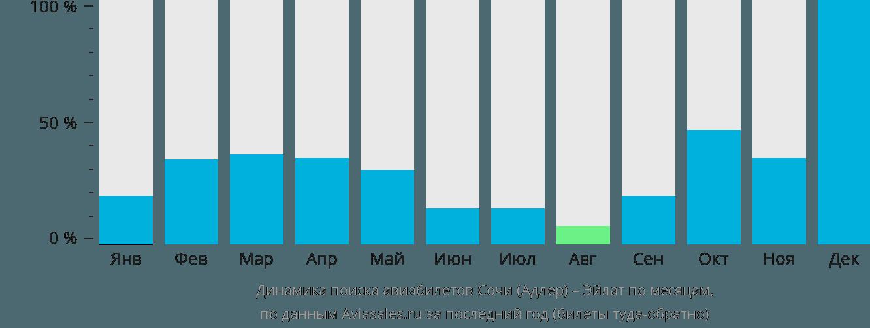 Динамика поиска авиабилетов из Сочи в Эйлат по месяцам