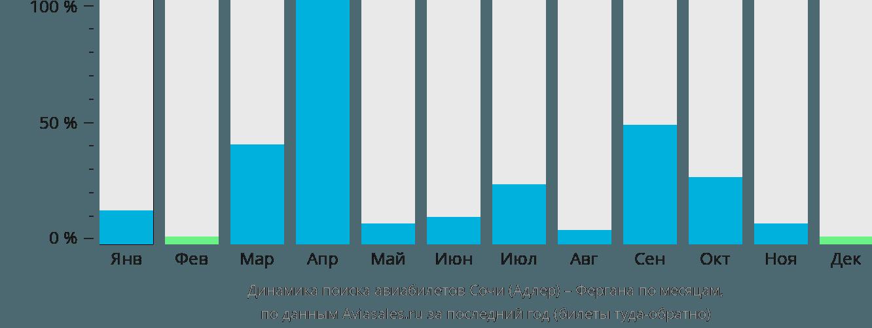 Динамика поиска авиабилетов из Сочи в Фергану по месяцам
