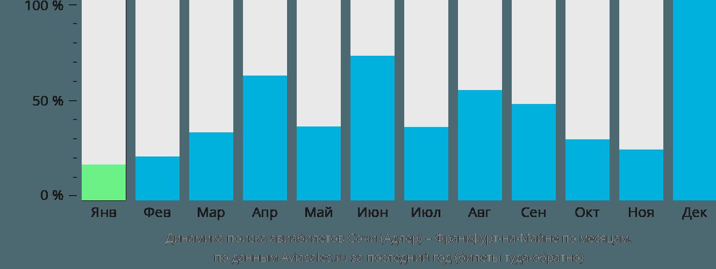 Динамика поиска авиабилетов из Сочи во Франкфурт-на-Майне по месяцам