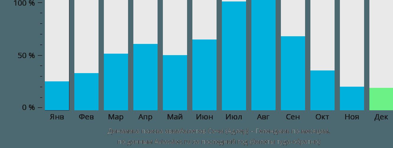 Динамика поиска авиабилетов из Сочи в Геленджик по месяцам