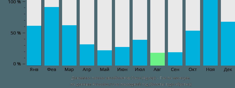 Динамика поиска авиабилетов из Сочи в Гоа по месяцам