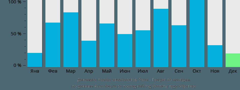 Динамика поиска авиабилетов из Сочи в Грецию по месяцам