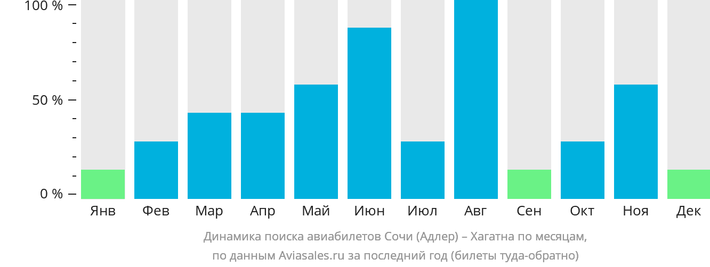 Динамика поиска авиабилетов из Сочи в Хагатну по месяцам