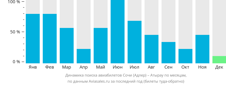 Динамика поиска авиабилетов из Сочи в Атырау по месяцам