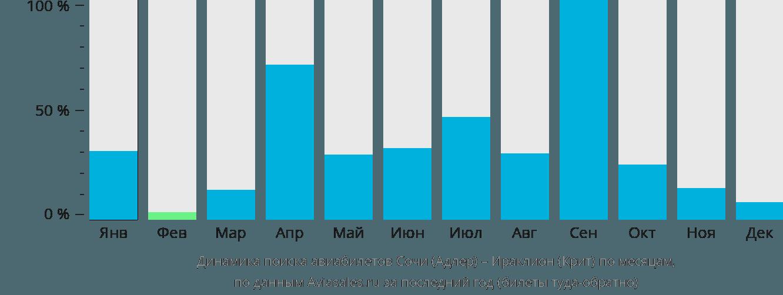 Динамика поиска авиабилетов из Сочи в Ираклион (Крит) по месяцам