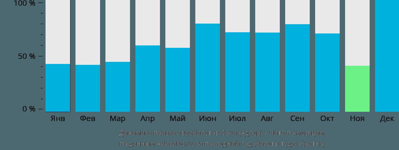 Динамика поиска авиабилетов из Сочи в Читу по месяцам