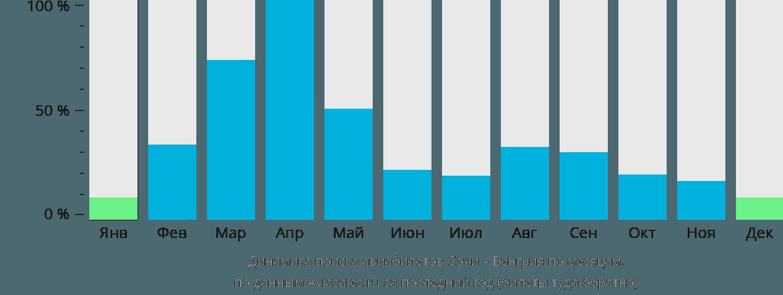 Динамика поиска авиабилетов из Сочи в Венгрию по месяцам