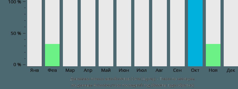 Динамика поиска авиабилетов из Сочи на Тикси по месяцам