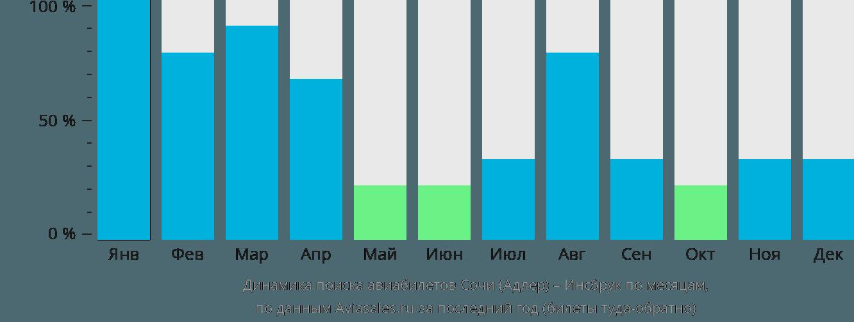 Динамика поиска авиабилетов из Сочи в Инсбрук по месяцам