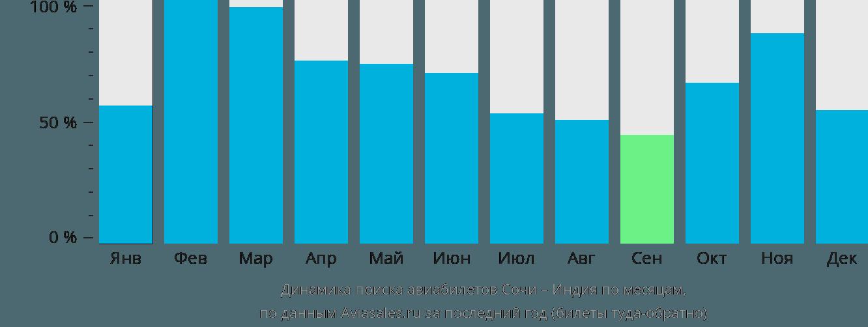 Динамика поиска авиабилетов из Сочи в Индию по месяцам