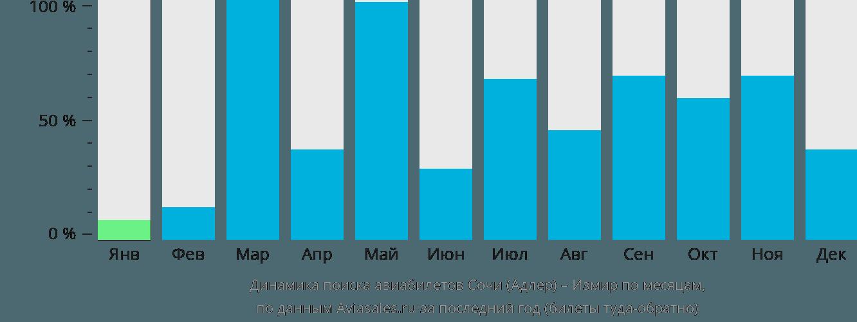 Динамика поиска авиабилетов из Сочи в Измир по месяцам