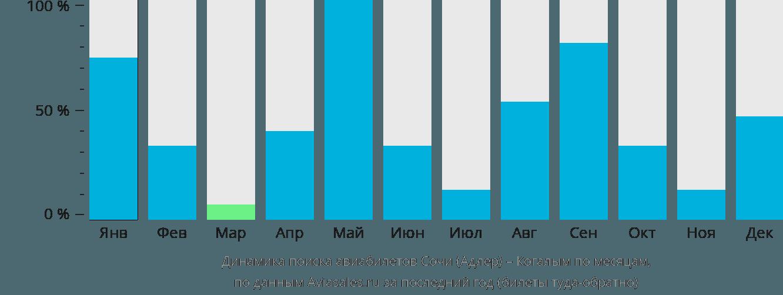 Динамика поиска авиабилетов из Сочи в Когалым по месяцам