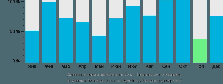 Динамика поиска авиабилетов из Сочи в Кыргызстан по месяцам