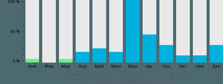 Динамика поиска авиабилетов из Сочи в Кокшетау по месяцам