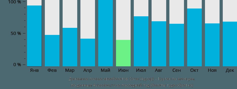 Динамика поиска авиабилетов из Сочи в Курган по месяцам