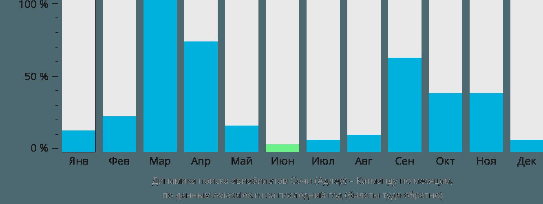 Динамика поиска авиабилетов из Сочи в Катманду по месяцам
