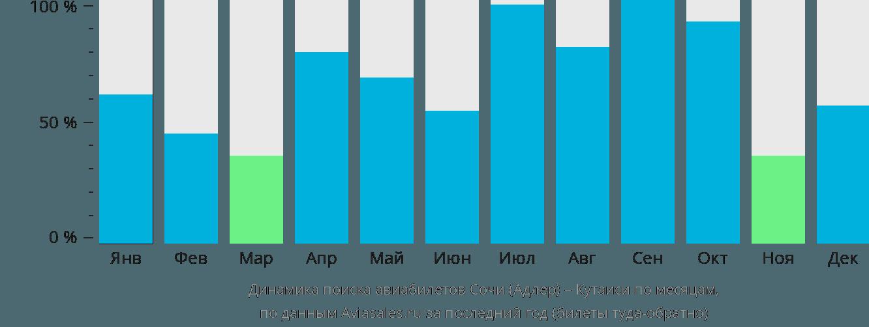 Динамика поиска авиабилетов из Сочи в Кутаиси по месяцам