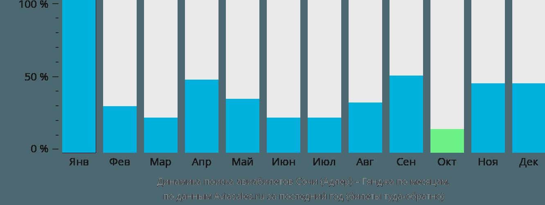 Динамика поиска авиабилетов из Сочи в Гянджу по месяцам