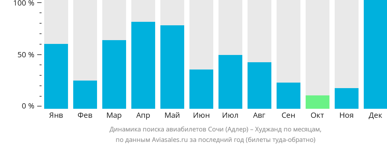 Динамика поиска авиабилетов из Сочи в Худжанд по месяцам