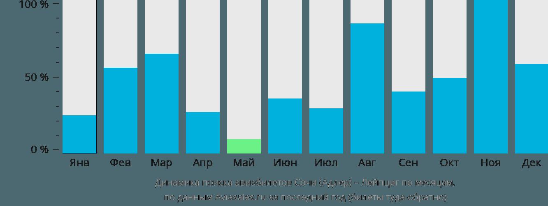 Динамика поиска авиабилетов из Сочи в Лейпциг по месяцам