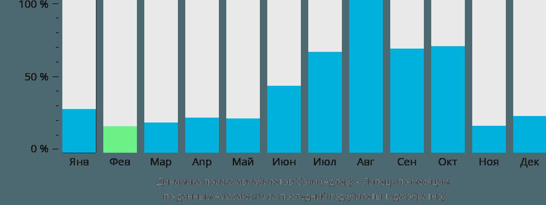 Динамика поиска авиабилетов из Сочи в Липецк по месяцам