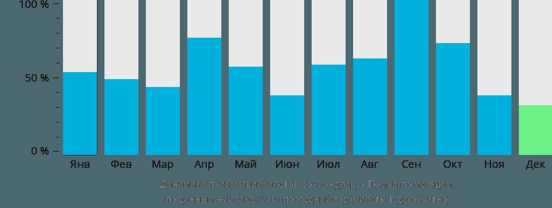 Динамика поиска авиабилетов из Сочи в Гюмри по месяцам