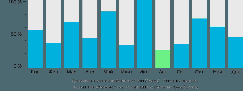 Динамика поиска авиабилетов из Сочи в Лион по месяцам