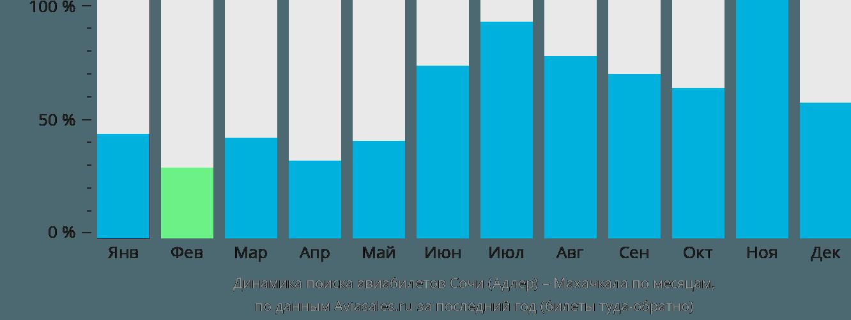 Динамика поиска авиабилетов из Сочи в Махачкалу по месяцам