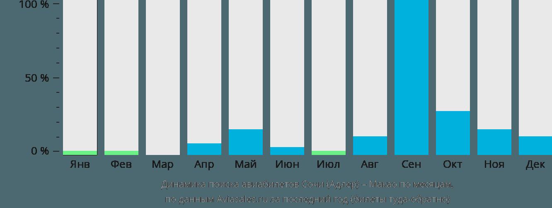 Динамика поиска авиабилетов из Сочи в Макао по месяцам