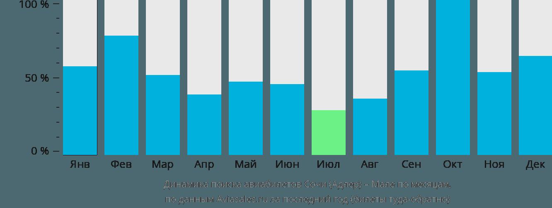 Динамика поиска авиабилетов из Сочи в Мале по месяцам