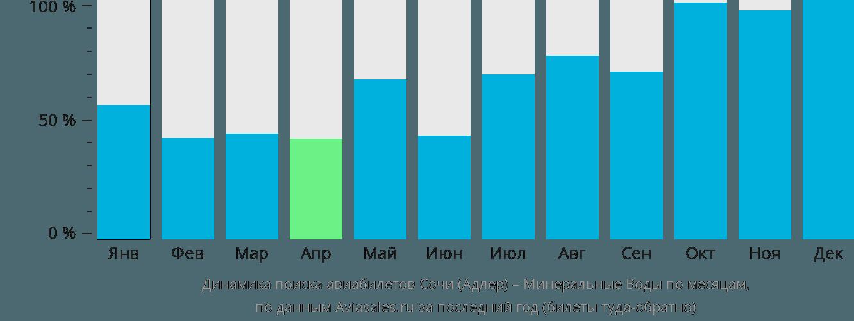 Динамика поиска авиабилетов из Сочи в Минеральные воды по месяцам